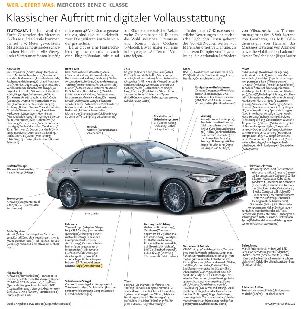 """""""Who supplies what?""""  in the Mercedes-Benz C-Class Series 2021"""